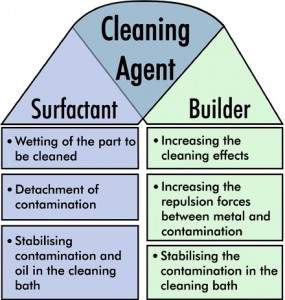 Tasks of the Cleaning Agent Components